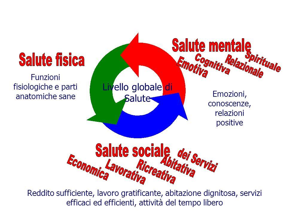 Funzioni fisiologiche e parti anatomiche sane Livello globale di Salute Emozioni, conoscenze, relazioni positive Reddito sufficiente, lavoro gratificante, abitazione dignitosa, servizi efficaci ed efficienti, attività del tempo libero