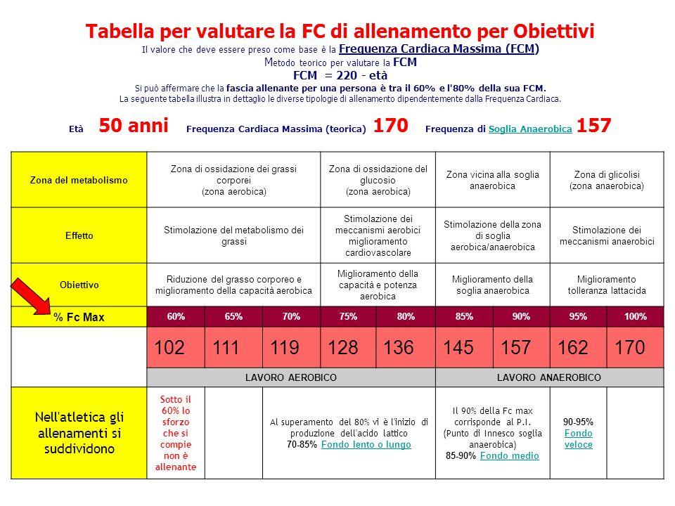 Tabella per valutare la FC di allenamento per Obiettivi Il valore che deve essere preso come base è la Frequenza Cardiaca Massima (FCM) M etodo teorico per valutare la FCM FCM = 220 - età Si può affermare che la fascia allenante per una persona è tra il 60% e l 80% della sua FCM.