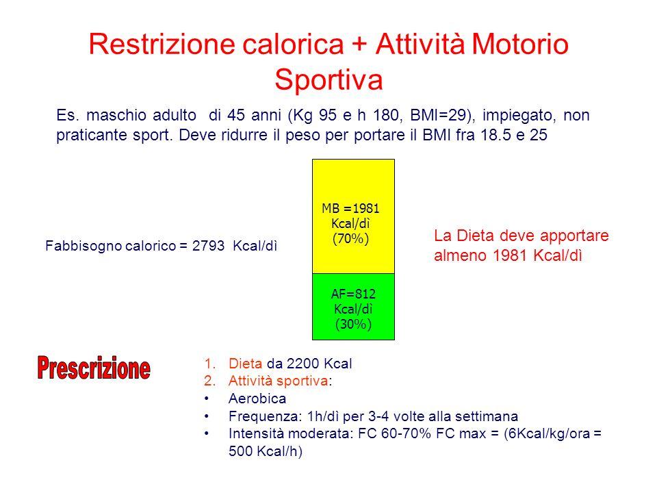 Restrizione calorica + Attività Motorio Sportiva Fabbisogno calorico = 2793 Kcal/dì Es.