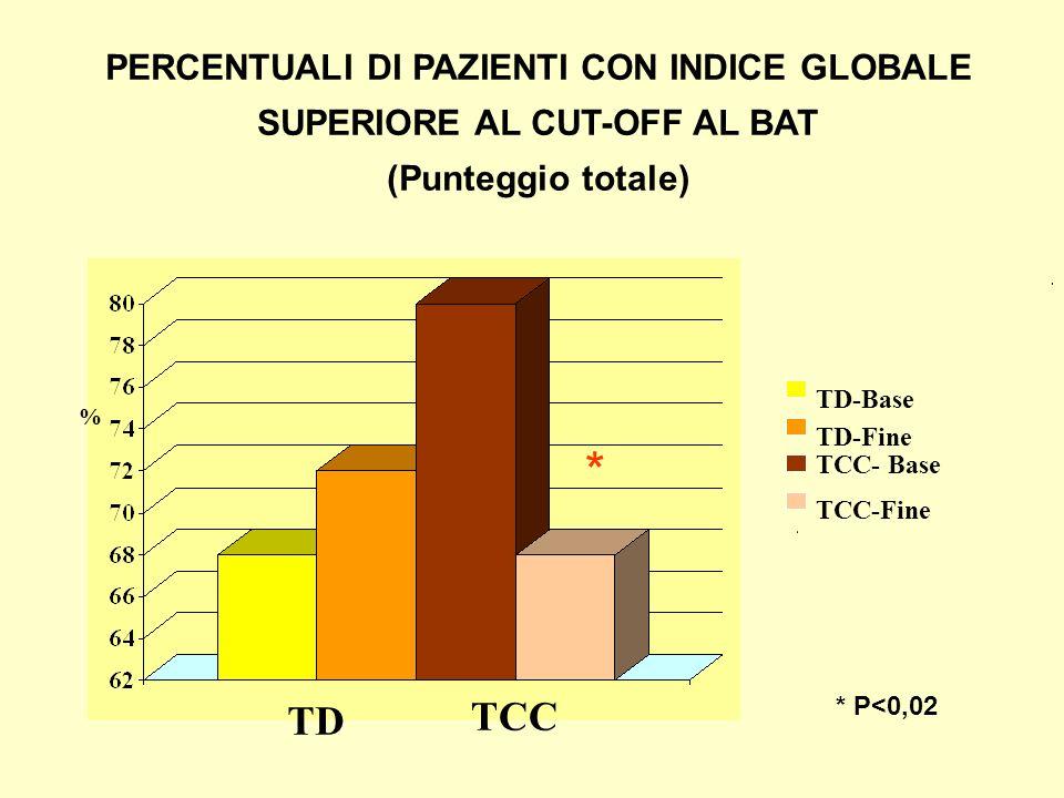 PERCENTUALI DI PAZIENTI CON INDICE GLOBALE SUPERIORE AL CUT-OFF AL BAT (Punteggio totale) % TD-Base TD-Fine TCC-Fine TCC- Base TD TCC * * P<0,02