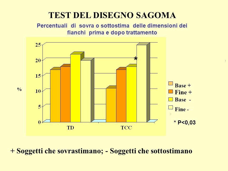 % TEST DEL DISEGNO SAGOMA + Soggetti che sovrastimano; - Soggetti che sottostimano Base + Fine + Fine - - Base - * * P<0,03 Percentuali di sovra o sot