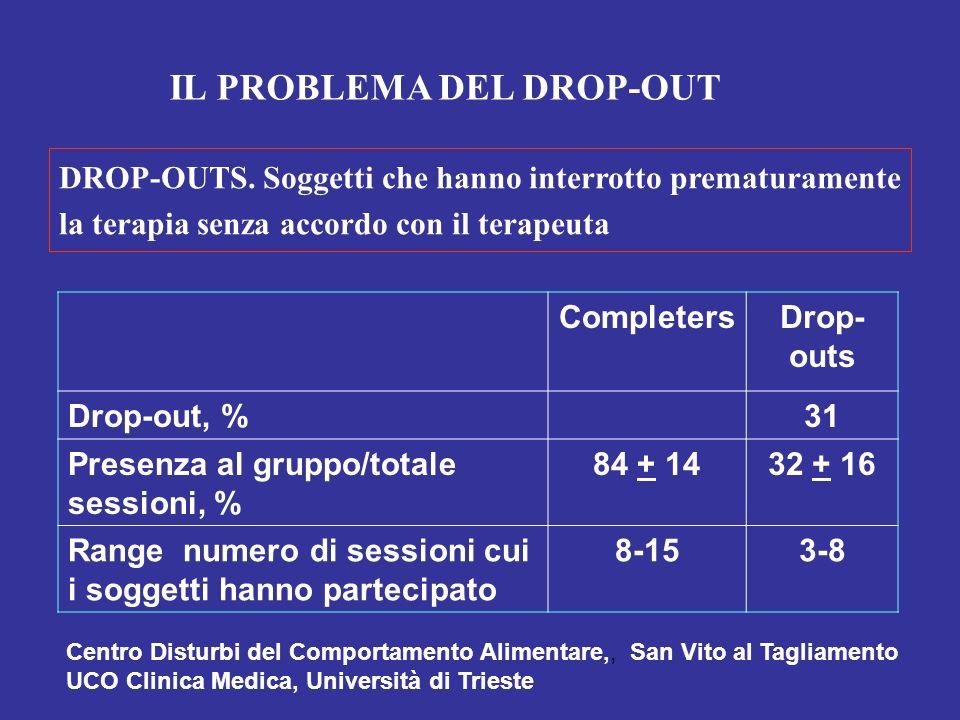 CompletersDrop- outs Drop-out, %31 Presenza al gruppo/totale sessioni, % 84 + 1432 + 16 Range numero di sessioni cui i soggetti hanno partecipato 8-15