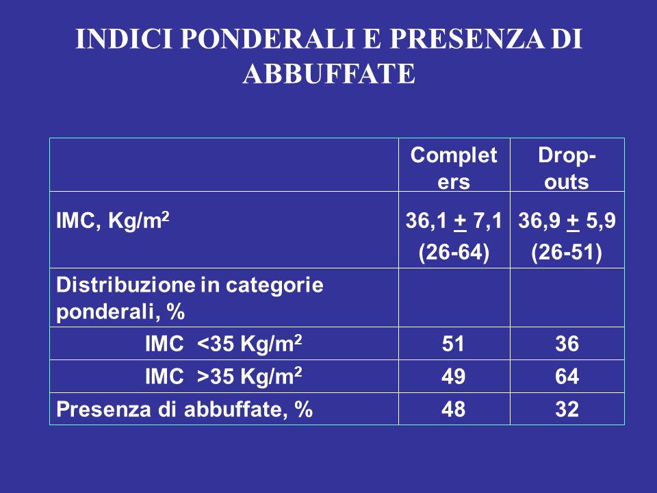 3248Presenza di abbuffate, % Drop- outs Complet ers 6449IMC >35 Kg/m 2 3651IMC <35 Kg/m 2 Distribuzione in categorie ponderali, % 36,9 + 5,9 (26-51) 3
