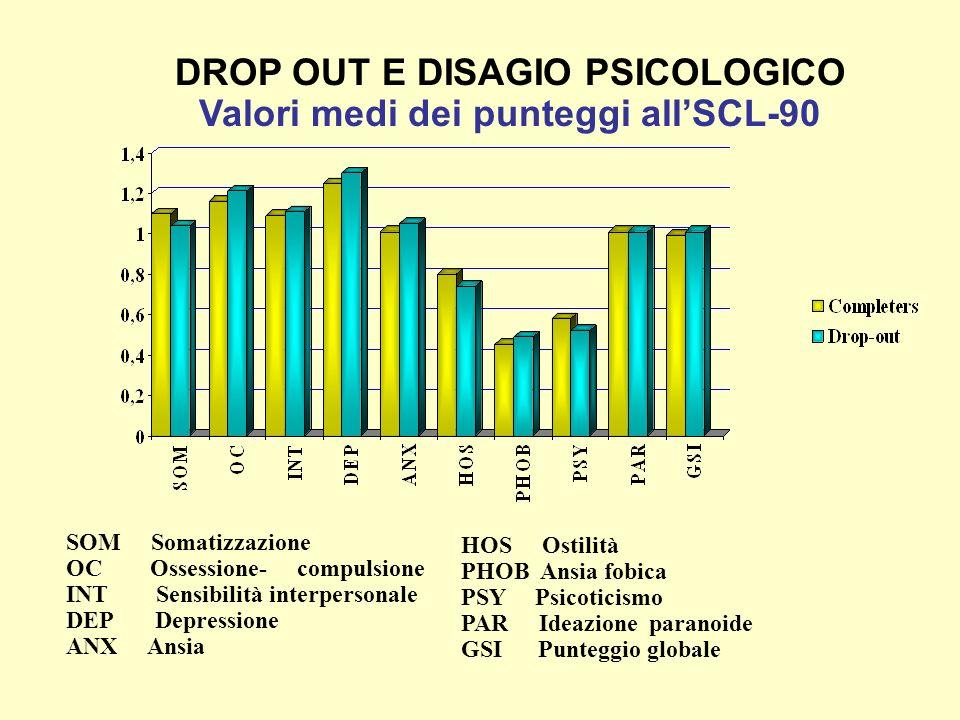 SOM Somatizzazione OC Ossessione- compulsione INT Sensibilità interpersonale DEP Depressione ANX Ansia DROP OUT E DISAGIO PSICOLOGICO Valori medi dei