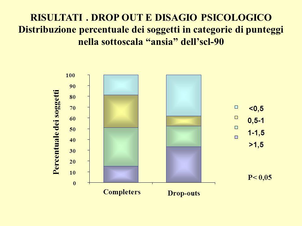 RISULTATI. DROP OUT E DISAGIO PSICOLOGICO Distribuzione percentuale dei soggetti in categorie di punteggi nella sottoscala ansia dellscl-90 0 10 20 30