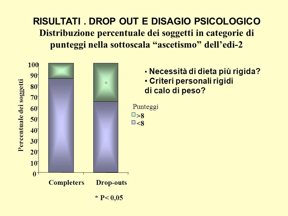 RISULTATI. DROP OUT E DISAGIO PSICOLOGICO Distribuzione percentuale dei soggetti in categorie di punteggi nella sottoscala ascetismo delledi-2 * P< 0,