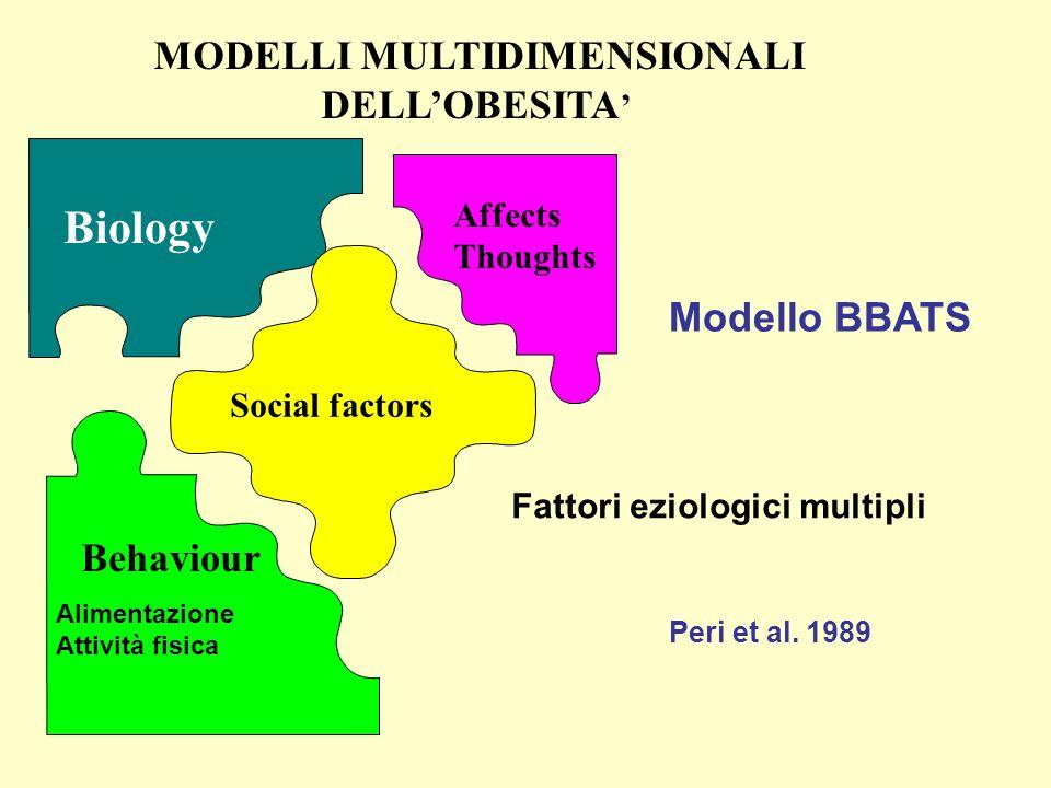 Biology Affects Thoughts Social factors MODELLI MULTIDIMENSIONALI DELLOBESITA Fattori eziologici multipli Behaviour Alimentazione Attività fisica Mode