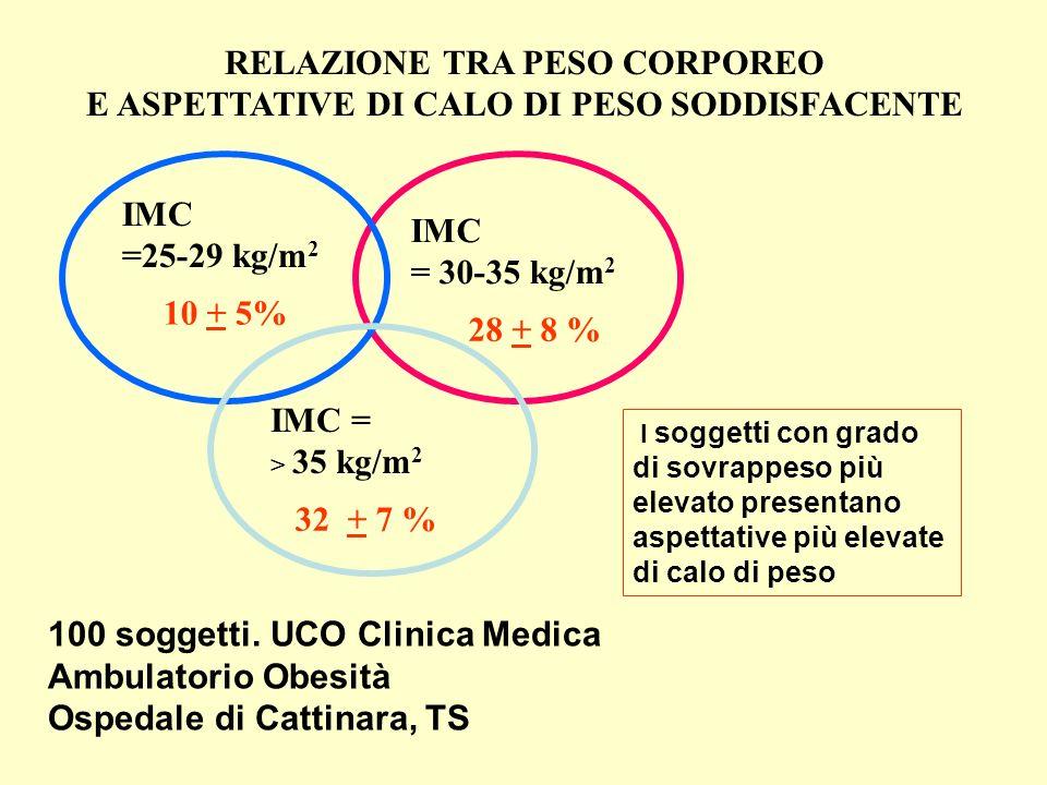 RELAZIONE TRA PESO CORPOREO E ASPETTATIVE DI CALO DI PESO SODDISFACENTE IMC =25-29 kg/m 2 IMC = 30-35 kg/m 2 IMC = > 35 kg/m 2 10 + 5% 28 + 8 % 32 + 7