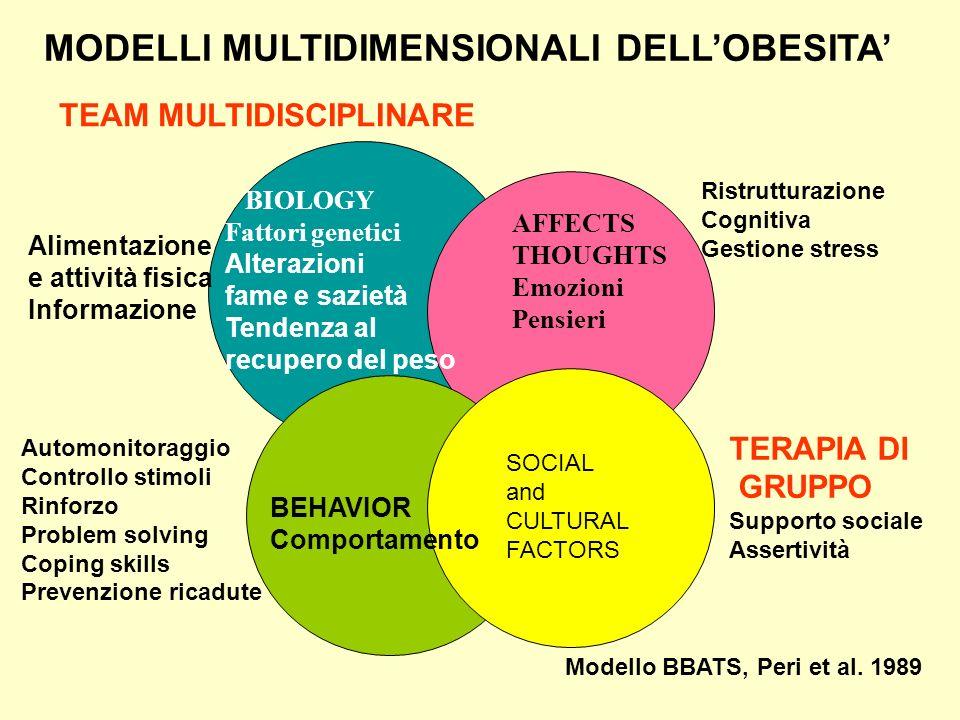 BIOLOGY Fattori genetici Alterazioni fame e sazietà Tendenza al recupero del peso AFFECTS THOUGHTS Emozioni Pensieri BEHAVIOR Comportamento MODELLI MU