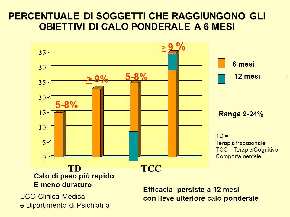 PERCENTUALE DI SOGGETTI CHE RAGGIUNGONO GLI OBIETTIVI DI CALO PONDERALE A 6 MESI TDTCC 5-8% > 9 %> 9 % > 9% 5-8% Range 9-24% Calo di peso più rapido E