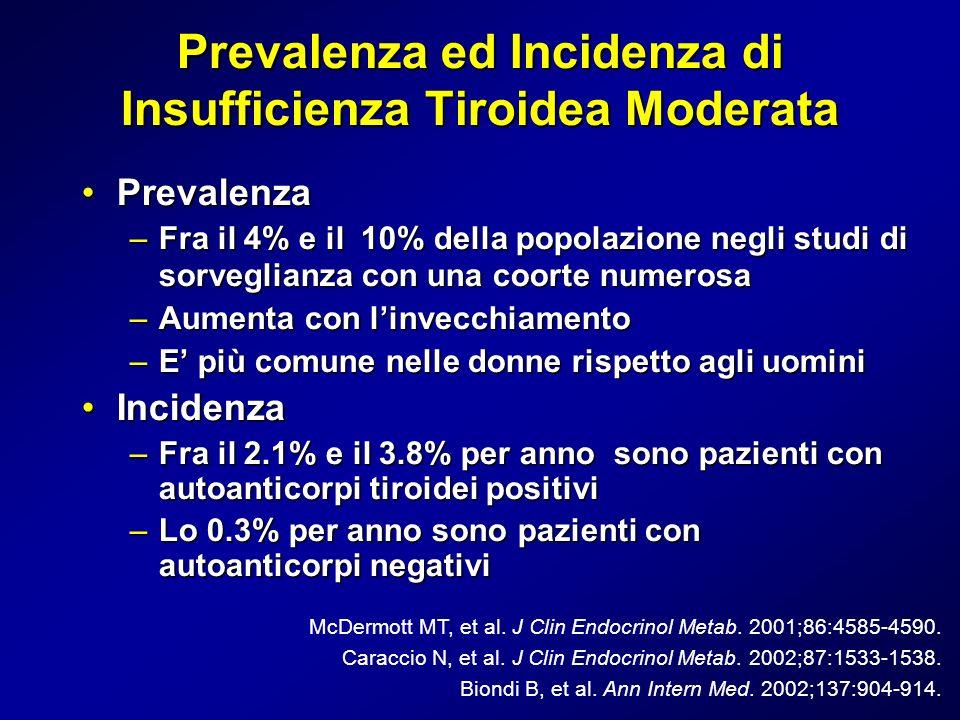 Prevalenza ed Incidenza di Insufficienza Tiroidea Moderata PrevalenzaPrevalenza –Fra il 4% e il 10% della popolazione negli studi di sorveglianza con