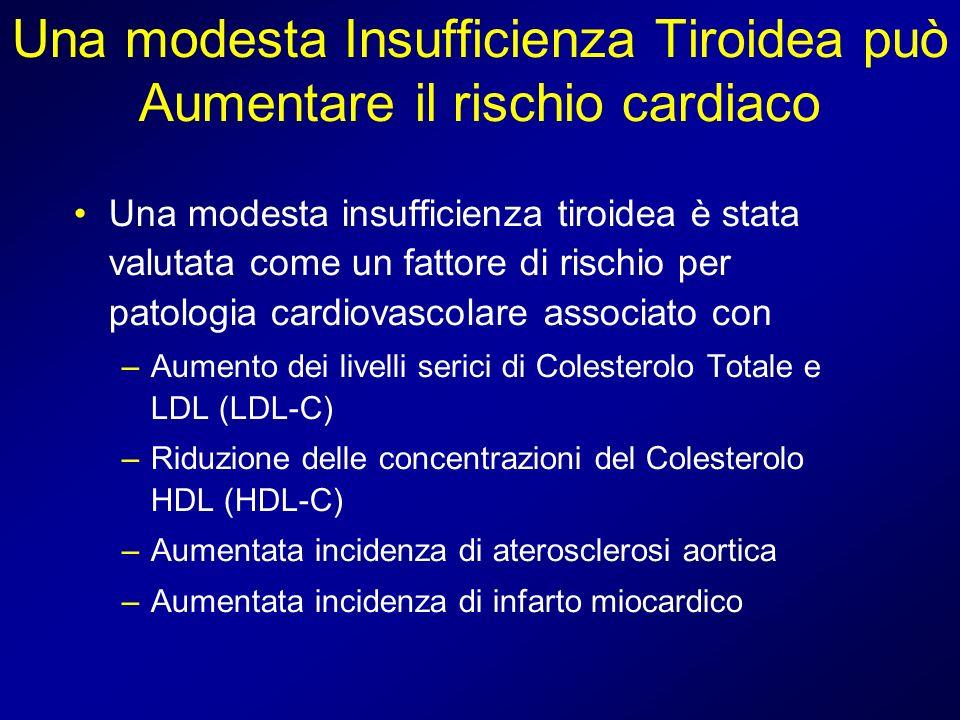 Una modesta Insufficienza Tiroidea può Aumentare il rischio cardiaco Una modesta insufficienza tiroidea è stata valutata come un fattore di rischio pe