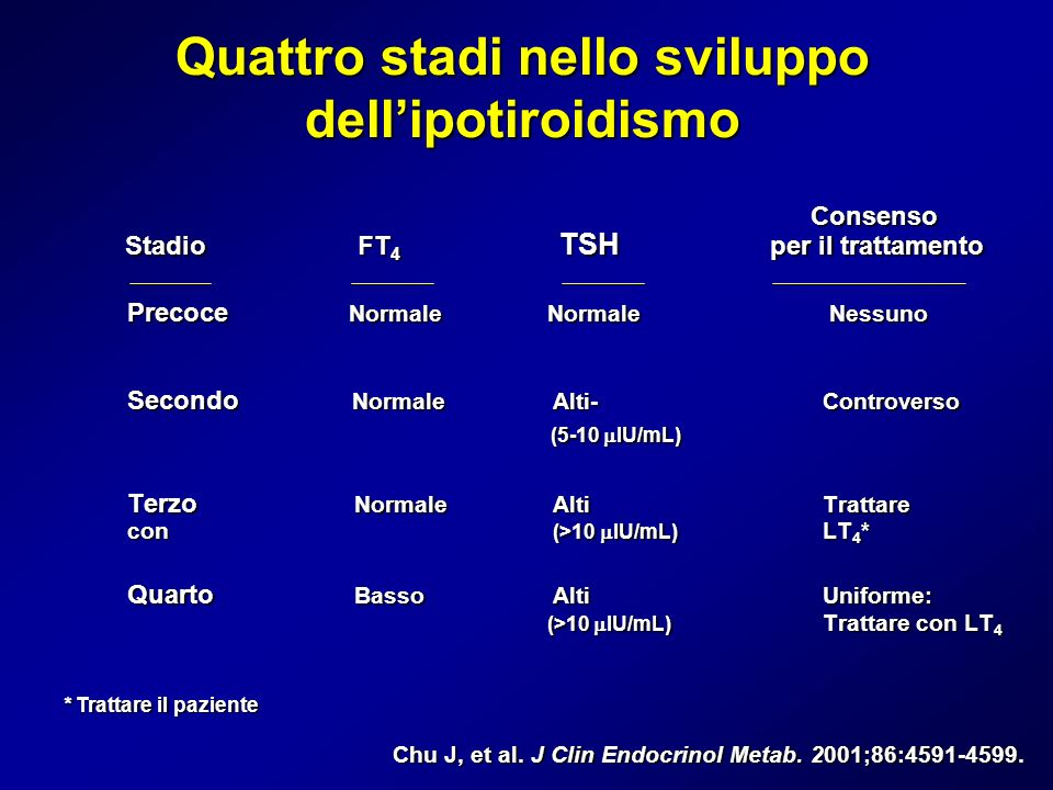 Quattro stadi nello sviluppo dellipotiroidismo Consenso Consenso Stadio FT 4 TSH per il trattamento Stadio FT 4 TSH per il trattamento Precoce Normale