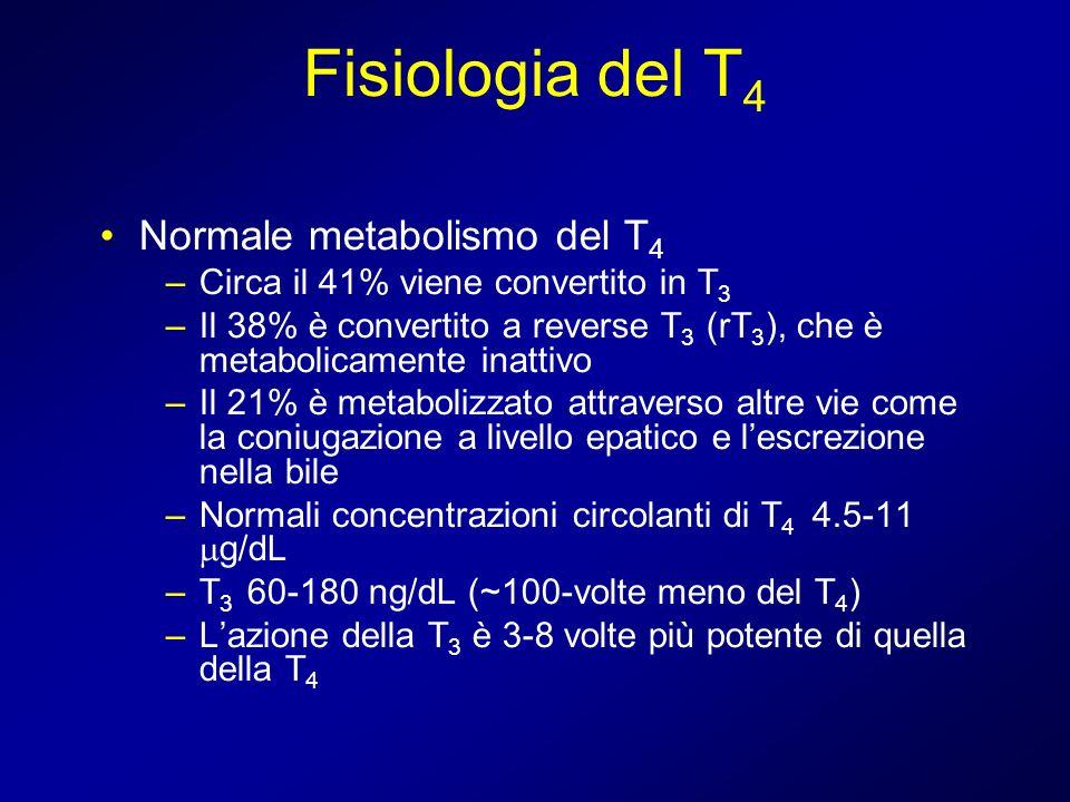 Fisiologia del T 4 Normale metabolismo del T 4 –Circa il 41% viene convertito in T 3 –Il 38% è convertito a reverse T 3 (rT 3 ), che è metabolicamente
