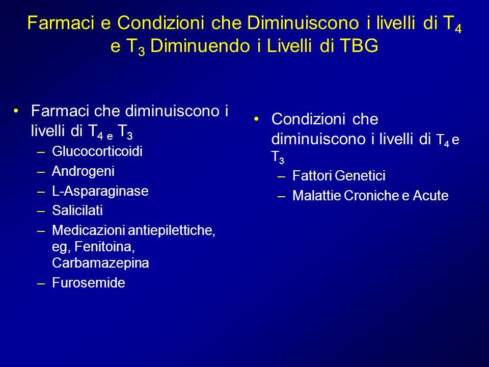 Farmaci e Condizioni che Diminuiscono i livelli di T 4 e T 3 Diminuendo i Livelli di TBG Farmaci che diminuiscono i livelli di T 4 e T 3 –Glucocortico