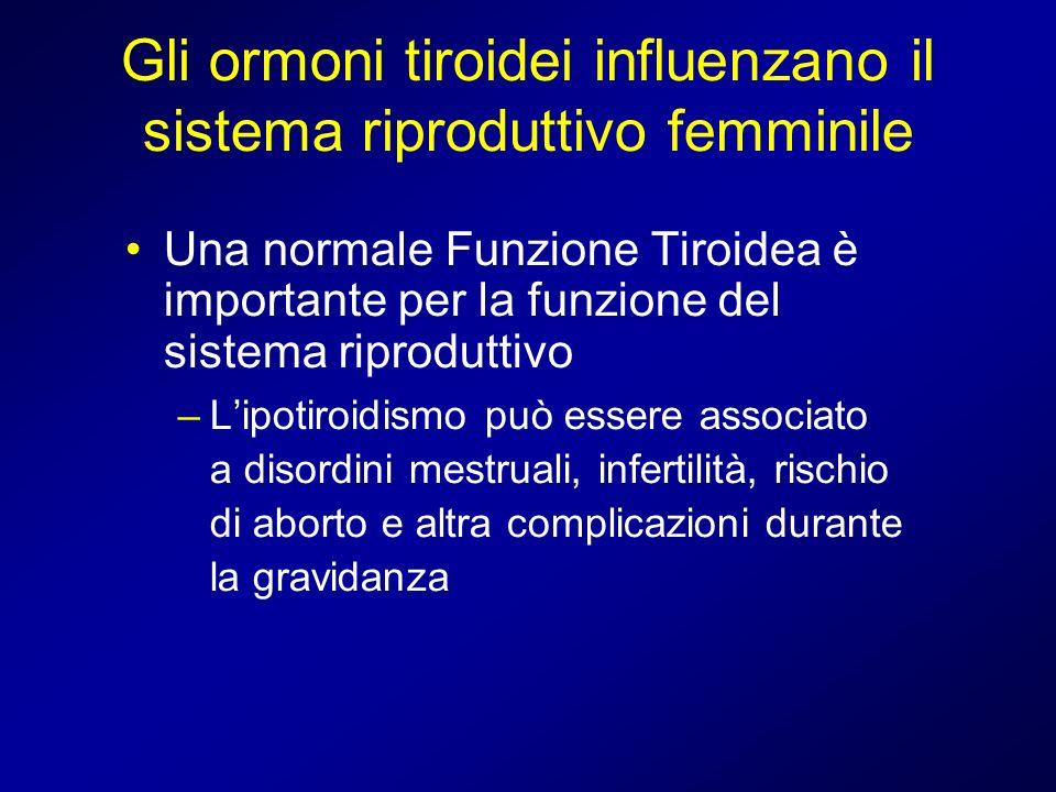 Gli ormoni tiroidei influenzano il sistema riproduttivo femminile Una normale Funzione Tiroidea è importante per la funzione del sistema riproduttivo