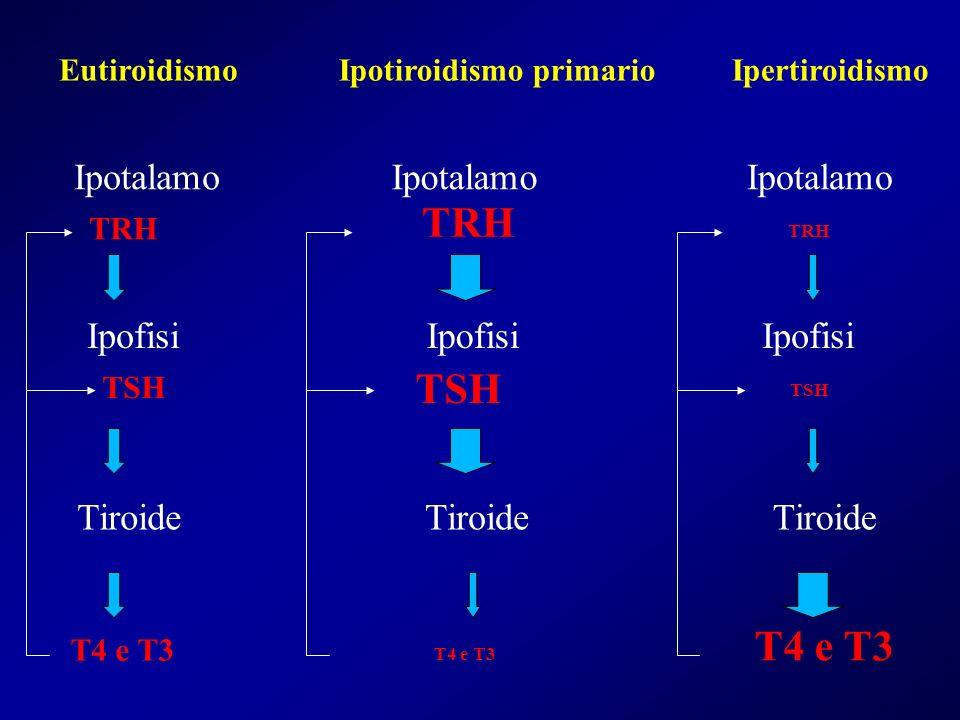 EutiroidismoIpotiroidismo primarioIpertiroidismo Ipotalamo Ipofisi Tiroide TRH TSH T4 e T3