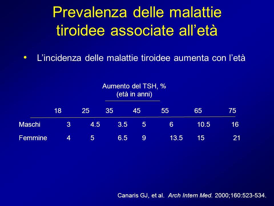 Canaris GJ, et al. Arch Intern Med. 2000;160:523-534. Prevalenza delle malattie tiroidee associate alletà Aumento del TSH, % (età in anni) 18 25 35 45