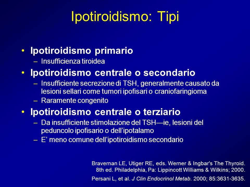Ipotiroidismo: Tipi Ipotiroidismo primario –Insufficienza tiroidea Ipotiroidismo centrale o secondario –Insufficiente secrezione di TSH, generalmente