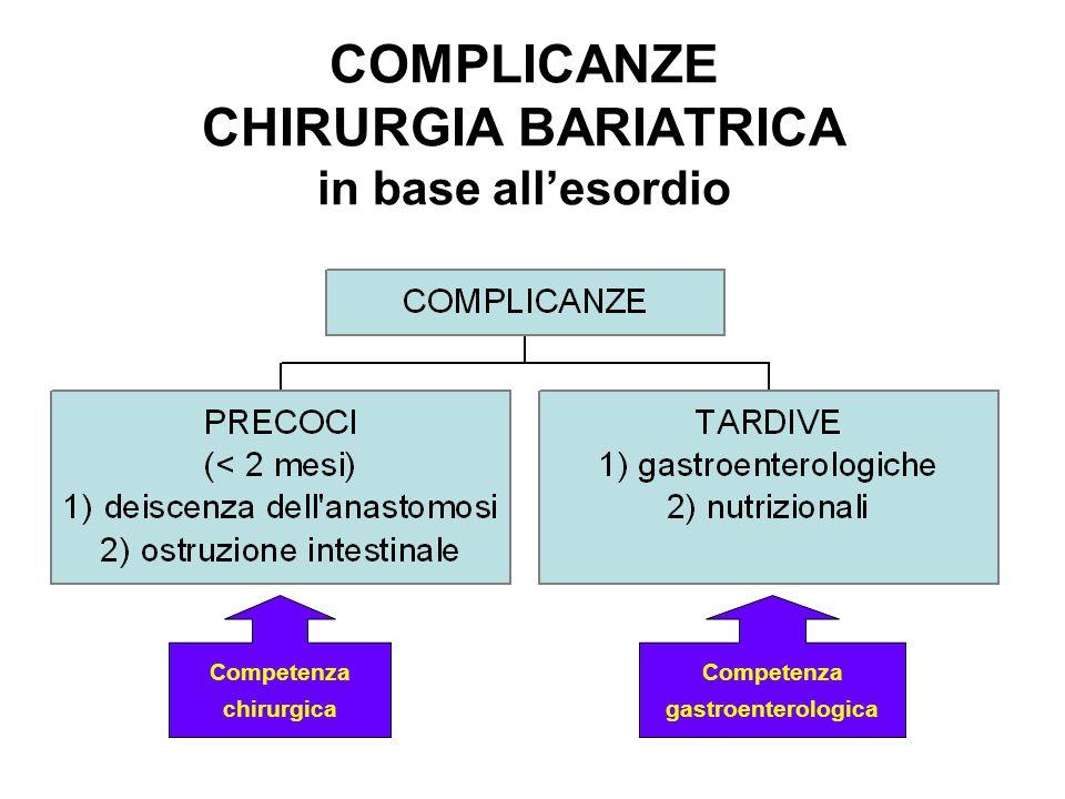 COMPLICANZE CHIRURGIA BARIATRICA in base allesordio Competenza chirurgica Competenza gastroenterologica