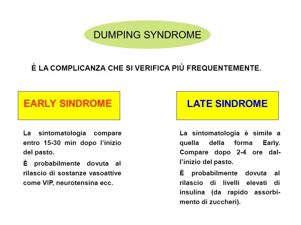 DUMPING SYNDROME È LA COMPLICANZA CHE SI VERIFICA PIÙ FREQUENTEMENTE. EARLY SINDROME La sintomatologia compare entro 15-30 min dopo linizio del pasto.