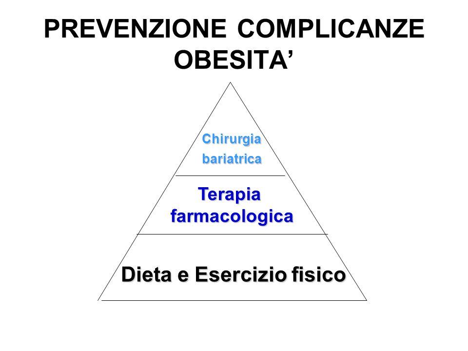 PREVENZIONE COMPLICANZE OBESITA Dieta e Esercizio fisico Terapiafarmacologica Chirurgiabariatrica