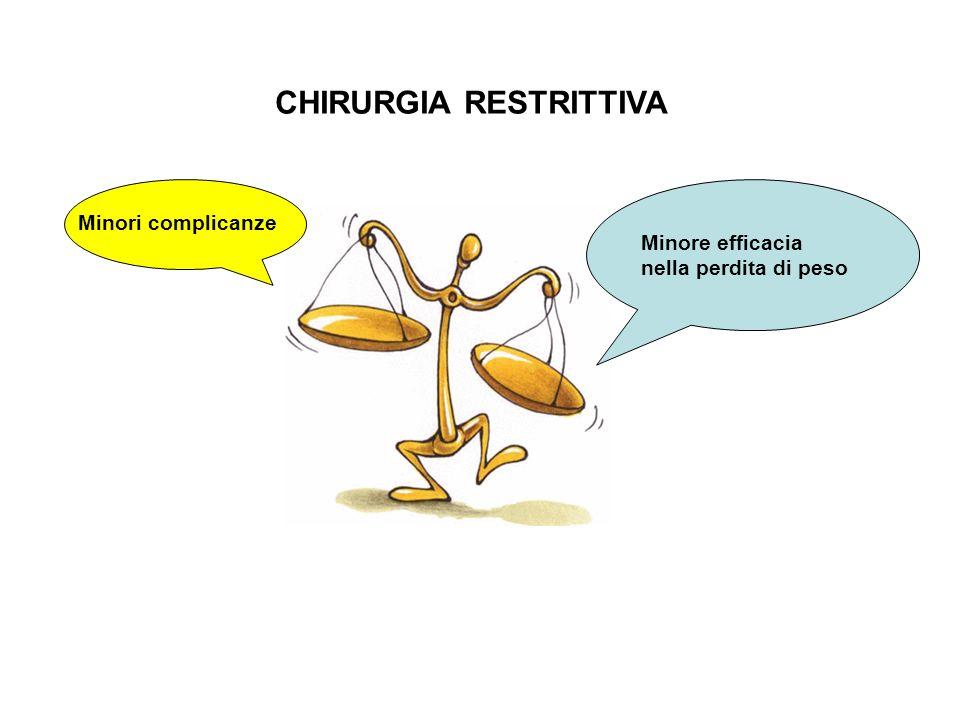 Minore efficacia nella perdita di peso Minori complicanze CHIRURGIA RESTRITTIVA