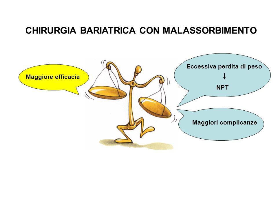 Eccessiva perdita di peso CHIRURGIA BARIATRICA CON MALASSORBIMENTO NPT Maggiori complicanze Maggiore efficacia