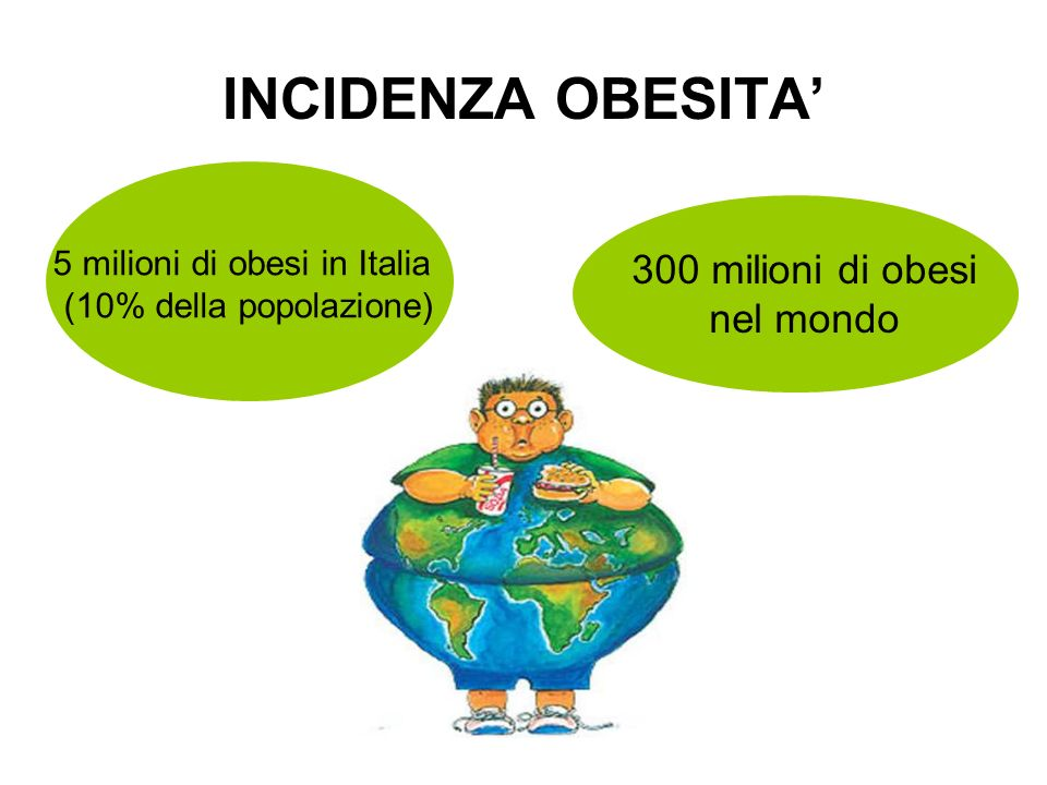 INCIDENZA OBESITA 5 milioni di obesi in Italia (10% della popolazione) 300 milioni di obesi nel mondo