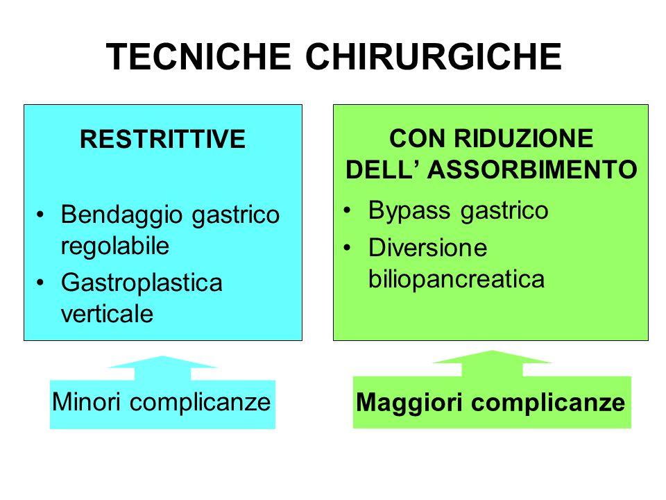TECNICHE CHIRURGICHE RESTRITTIVE Bendaggio gastrico regolabile Gastroplastica verticale CON RIDUZIONE DELL ASSORBIMENTO Bypass gastrico Diversione bil