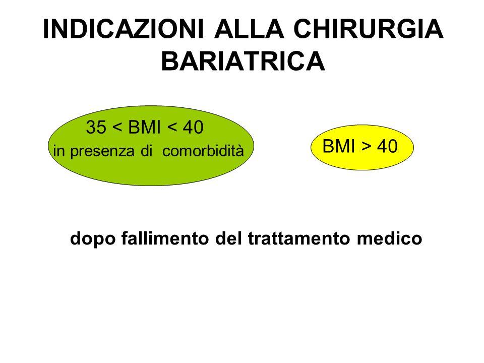 INDICAZIONI ALLA CHIRURGIA BARIATRICA BMI > 40 35 < BMI < 40 in presenza di comorbidità dopo fallimento del trattamento medico