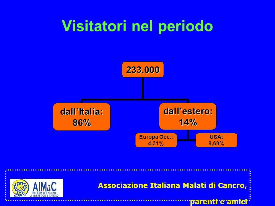 Visitatori nel periodo233.000 dallItalia:86%dallestero:14% Europa Occ.: 4,31% USA: 9,69% Associazione Italiana Malati di Cancro, parenti e amici