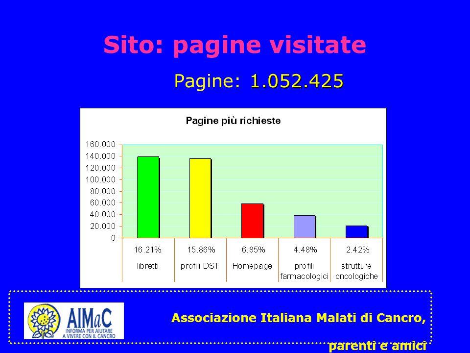 Sito: pagine visitate 1.052.425 Pagine: 1.052.425 Associazione Italiana Malati di Cancro, parenti e amici