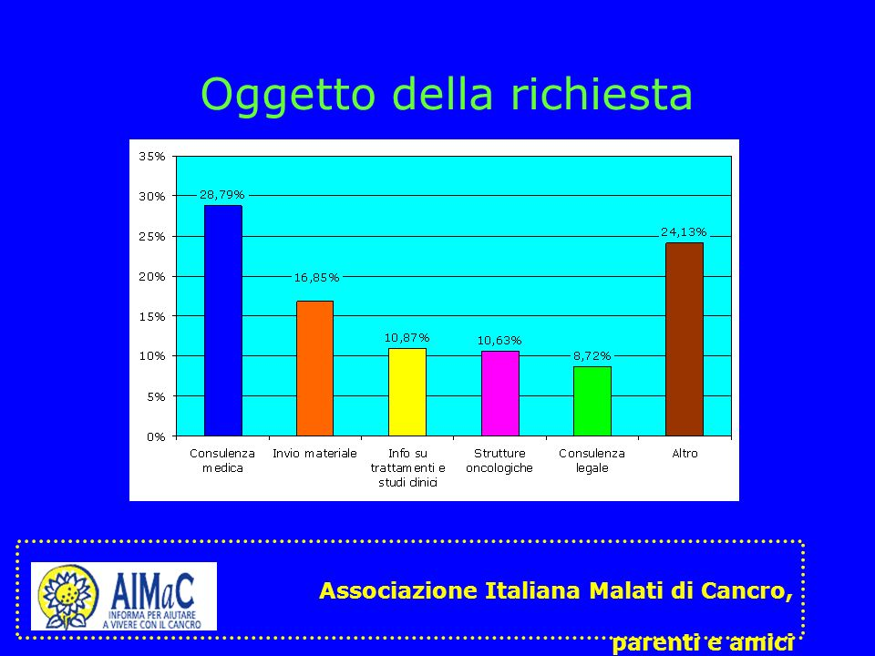 Oggetto della richiesta Associazione Italiana Malati di Cancro, parenti e amici