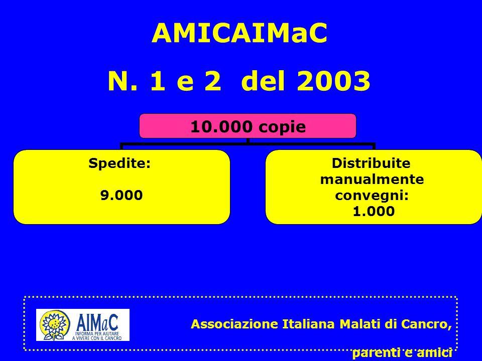 AMICAIMaC N. 1 e 2 del 2003 10.000 copie Spedite: 9.000 Distribuite manualmente convegni: 1.000 Associazione Italiana Malati di Cancro, parenti e amic