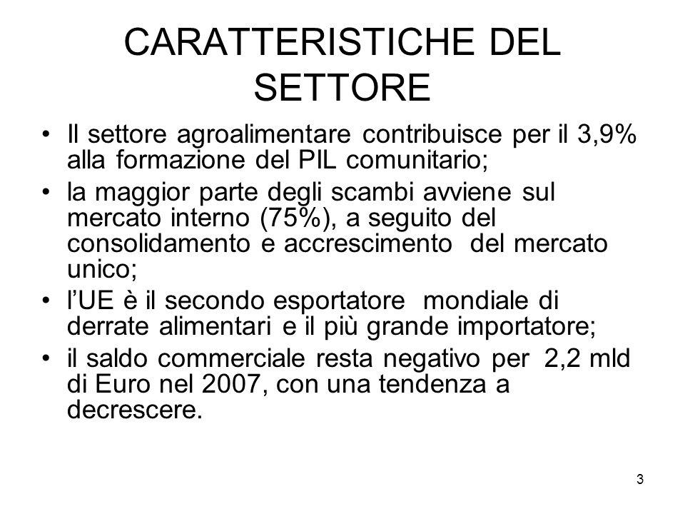 3 CARATTERISTICHE DEL SETTORE Il settore agroalimentare contribuisce per il 3,9% alla formazione del PIL comunitario; la maggior parte degli scambi avviene sul mercato interno (75%), a seguito del consolidamento e accrescimento del mercato unico; lUE è il secondo esportatore mondiale di derrate alimentari e il più grande importatore; il saldo commerciale resta negativo per 2,2 mld di Euro nel 2007, con una tendenza a decrescere.