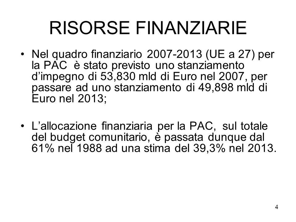 4 RISORSE FINANZIARIE Nel quadro finanziario 2007-2013 (UE a 27) per la PAC è stato previsto uno stanziamento dimpegno di 53,830 mld di Euro nel 2007, per passare ad uno stanziamento di 49,898 mld di Euro nel 2013; Lallocazione finanziaria per la PAC, sul totale del budget comunitario, è passata dunque dal 61% nel 1988 ad una stima del 39,3% nel 2013.