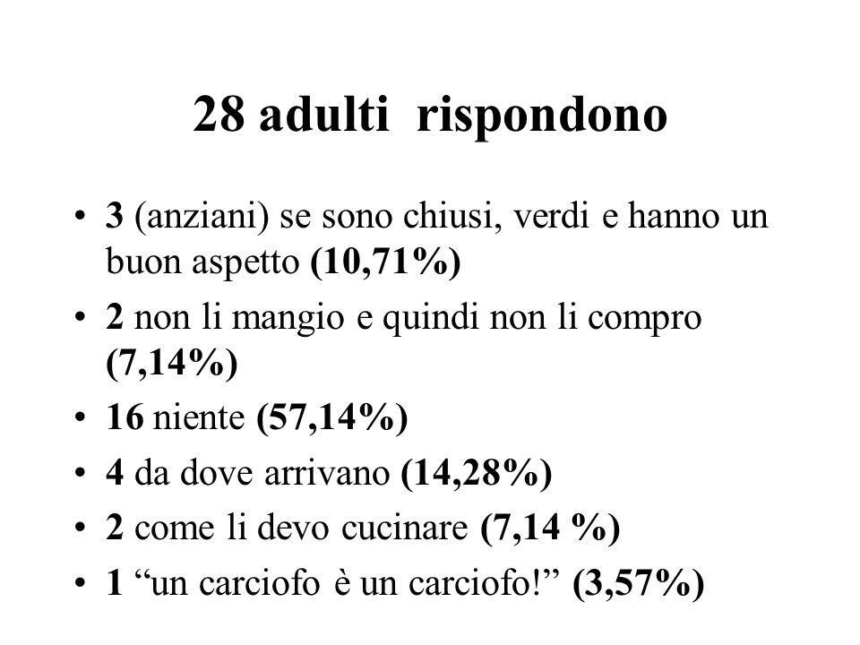 28 adulti rispondono 3 (anziani) se sono chiusi, verdi e hanno un buon aspetto (10,71%) 2 non li mangio e quindi non li compro (7,14%) 16 niente (57,14%) 4 da dove arrivano (14,28%) 2 come li devo cucinare (7,14 %) 1 un carciofo è un carciofo.