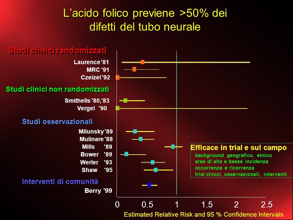 Lacido folico previene >50% dei difetti del tubo neurale Studi clinici randomizzati Laurence '81 MRC '91 Czeizel '92 Studi clinici non randomizzati Sm