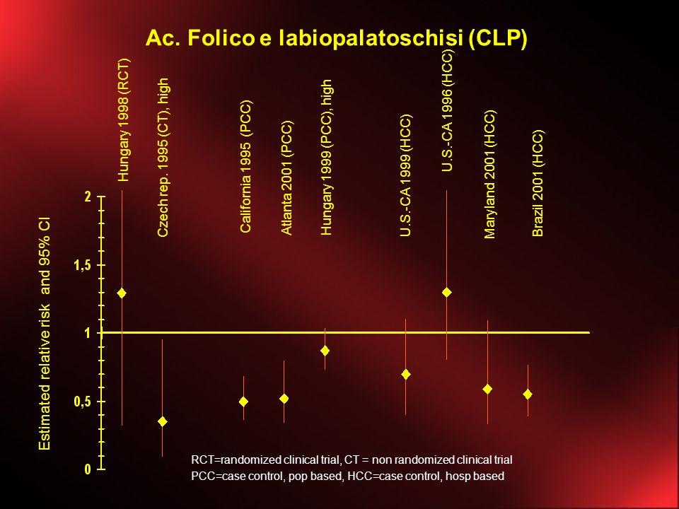 Ac. Folico e labiopalatoschisi (CLP) Estimated relative risk and 95% CI California 1995 (PCC) U.S.-CA 1999 (HCC) Atlanta 2001 (PCC) Hungary 1998 (RCT)