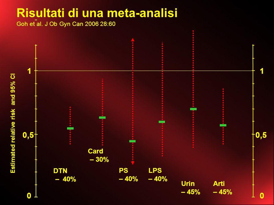 Risultati di una meta-analisi Goh et al. J Ob Gyn Can 2006 28:60 0 0,5 1 Estimated relative risk and 95% CI DTN – 40% Card – 30% PS – 40% LPS – 40% Ur
