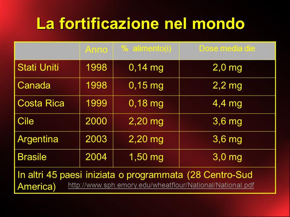 La fortificazione nel mondo Anno % alimento(i)Dose media die Stati Uniti19980,14 mg2,0 mg Canada19980,15 mg2,2 mg Costa Rica19990,18 mg4,4 mg Cile2000