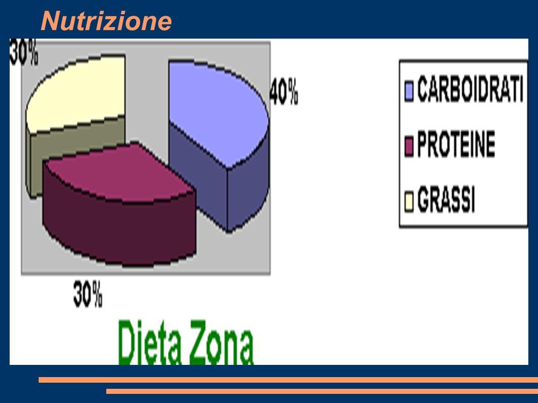 DIETA MEDITERRANEA GLUCIDI 60% PROTIDI 20% LIPIDI 20%