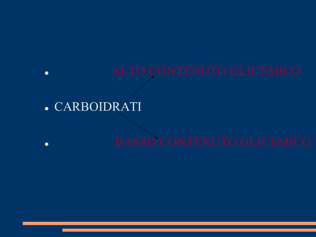 CARBOIDRATI ALTO CONTENUTO GLICEMICO FORTE AUMENTO DELLA GLICEMIA SECREZIONE DI INSULINA DIMINUIZIONE DI GLICEMIA DEPOSITO NEI LIPIDI