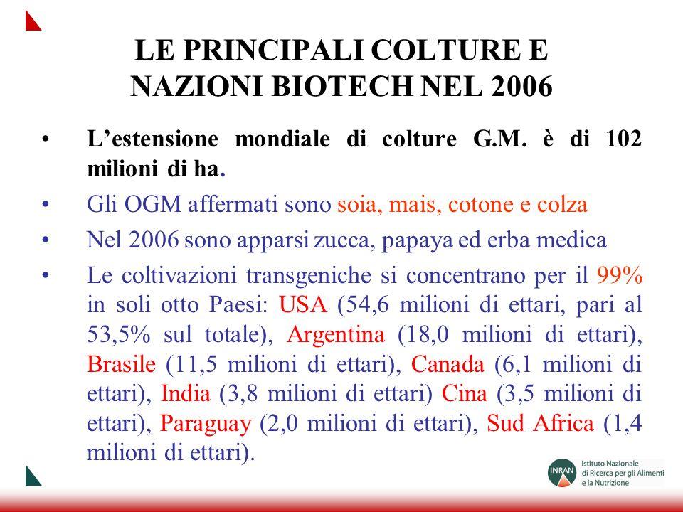 LE PRINCIPALI COLTURE E NAZIONI BIOTECH NEL 2006 Lestensione mondiale di colture G.M. è di 102 milioni di ha. Gli OGM affermati sono soia, mais, coton