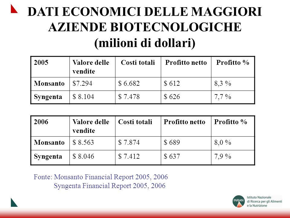 2005Valore delle vendite Costi totaliProfitto nettoProfitto % Monsanto$7.294$ 6.682$ 6128,3 % Syngenta$ 8.104$ 7.478$ 6267,7 % Fonte: Monsanto Financi