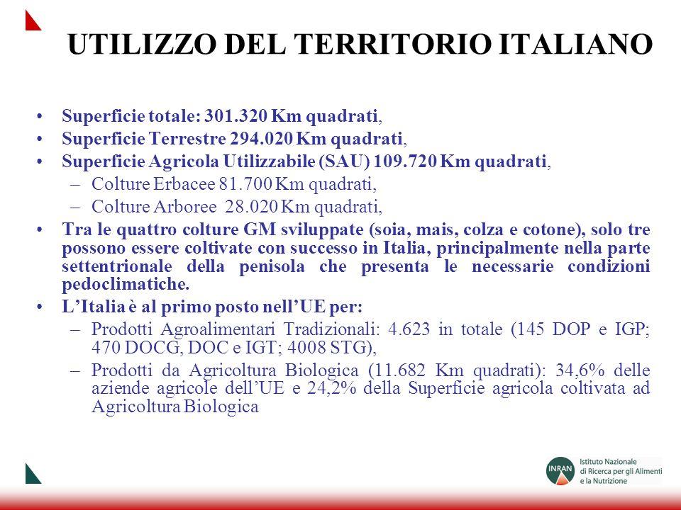 UTILIZZO DEL TERRITORIO ITALIANO Superficie totale: 301.320 Km quadrati, Superficie Terrestre 294.020 Km quadrati, Superficie Agricola Utilizzabile (S