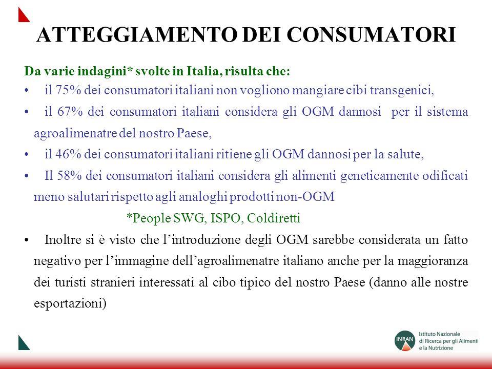 ATTEGGIAMENTO DEI CONSUMATORI Da varie indagini* svolte in Italia, risulta che: il 75% dei consumatori italiani non vogliono mangiare cibi transgenici