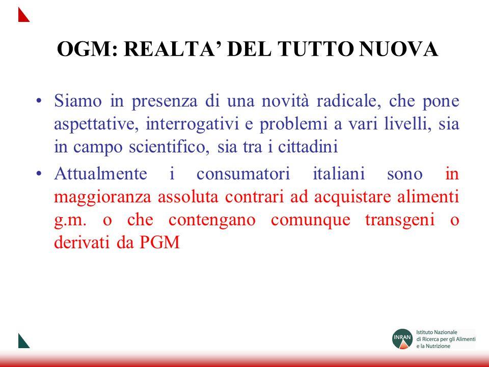 ATTEGGIAMENTO DEI CONSUMATORI Da varie indagini* svolte in Italia, risulta che: il 75% dei consumatori italiani non vogliono mangiare cibi transgenici, il 67% dei consumatori italiani considera gli OGM dannosi per il sistema agroalimenatre del nostro Paese, il 46% dei consumatori italiani ritiene gli OGM dannosi per la salute, Il 58% dei consumatori italiani considera gli alimenti geneticamente odificati meno salutari rispetto agli analoghi prodotti non-OGM *People SWG, ISPO, Coldiretti Inoltre si è visto che lintroduzione degli OGM sarebbe considerata un fatto negativo per limmagine dellagroalimenatre italiano anche per la maggioranza dei turisti stranieri interessati al cibo tipico del nostro Paese (danno alle nostre esportazioni)