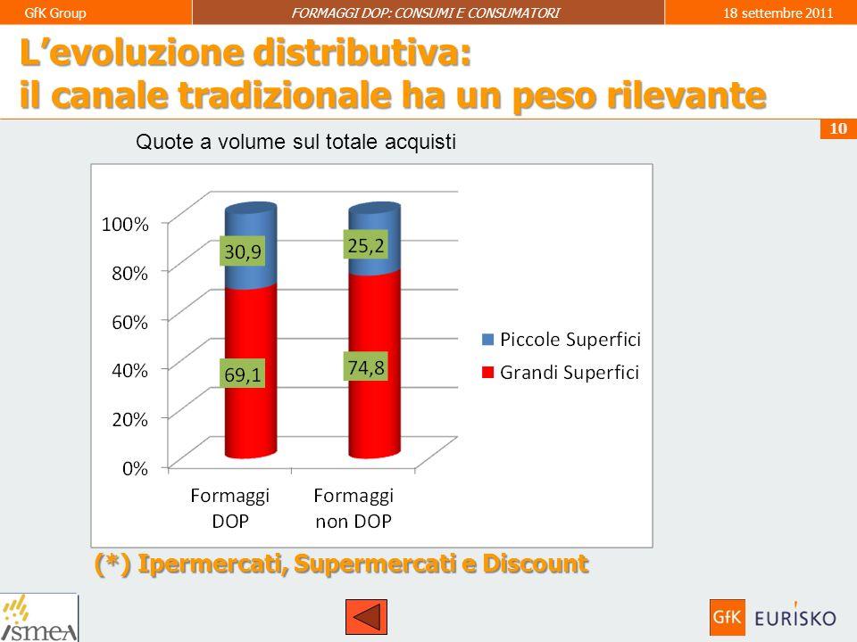 11 GfK GroupFORMAGGI DOP: CONSUMI E CONSUMATORI18 settembre 2011 10% delle famiglie acquirenti 27,8% famiglie DOP.